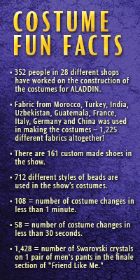 Costume Facts